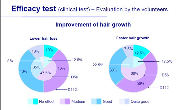 preparat na porost włosów - skuteczność
